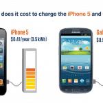 ชาร์จแบตฯ iPhone 5 จนเต็มทุกวันตลอด 1 ปี เสียค่าไฟฟ้าแค่ 9 บาท !!