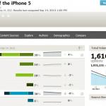 ผลวิจัยระบุ คนชอบ iPhone 5 หลังเปิดตัวมากกว่าตอน iPhone 4S
