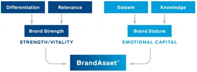 BrandStrength