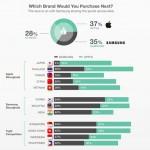 ผลสำรวจชี้สมาร์ทโฟนที่คนไทยต้องการซื้อเครื่องต่อไป iPhone 52%, Samsung 32%, อื่นๆ 16%