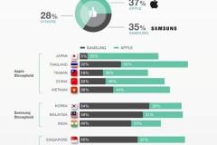 Consumerssurvey-apple-samsung