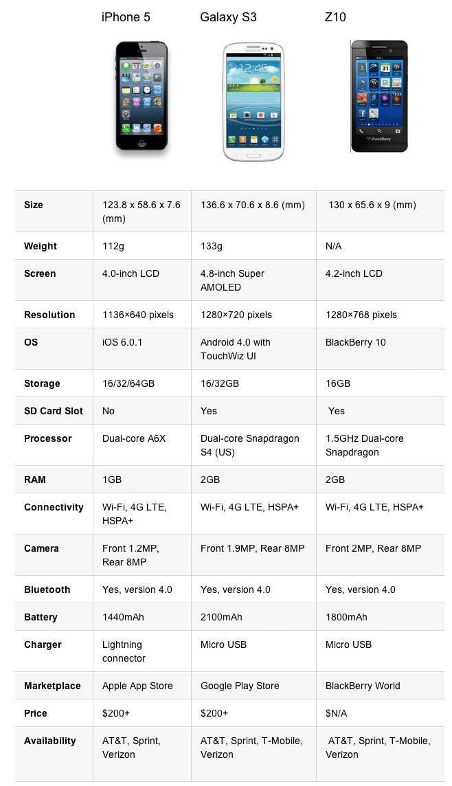 Blackberry Z10 vs iPhone 5 vs Galaxy S3 Spec