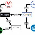 เผยอีเมล์ลับของสตีฟ จ็อบส์และผู้บริหาร Google, Intel, Palm ในคดี Silicon Valley no-hire