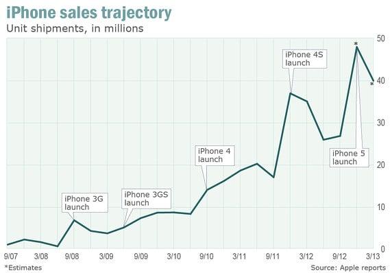 iphone_sale_2007_2012