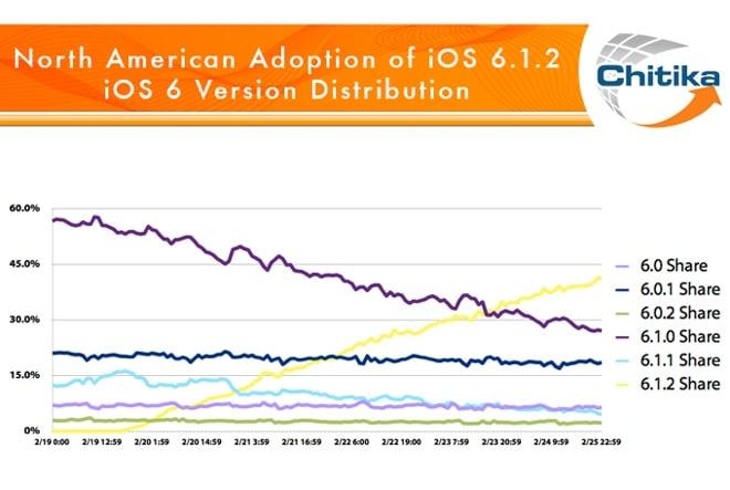 Chitika on iOS 6 share