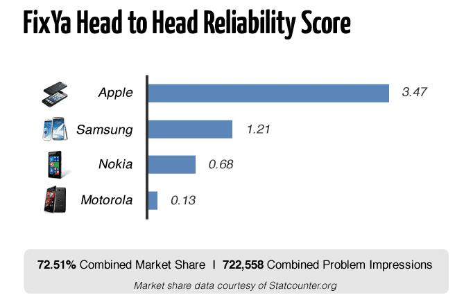 iphone-reliable-compare-samsung-nokia-motorola