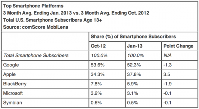 stat-chart-january-comscore-numbers-apple-up-android-down