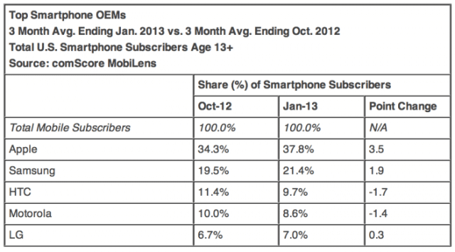 stat-chart-january-comscore-numbers-apple-up-android-down2