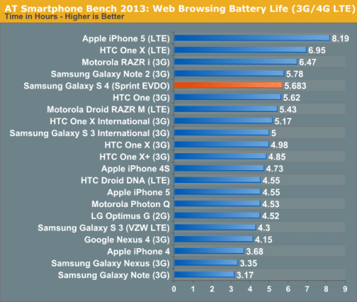 battery-bench-mark-2013-iphone-5-galaxy-note2-s4-htc-one