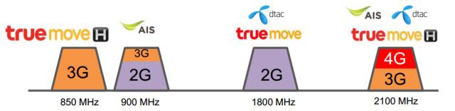 ความถี่ 3G ในไทย