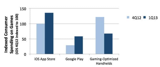 IDC-Chart-ios-games