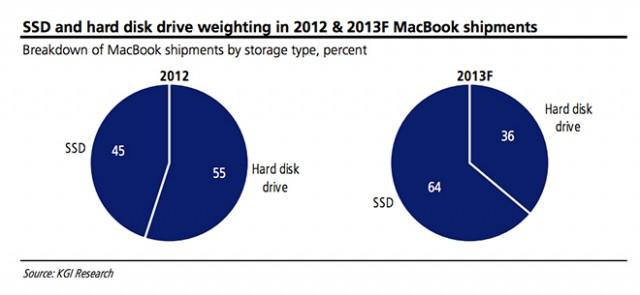macbook-ssd-harddisk-vs