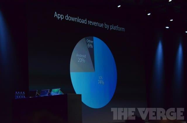 OS Revenue