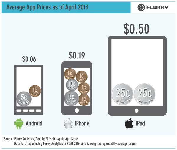 chart-infographic-iphone-android-ipad-app-average-price-macthai