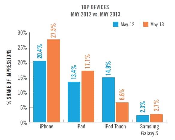 mobile-ad-impression-top-devices-Velti