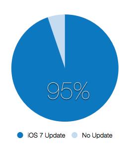 iOS_7_Updates