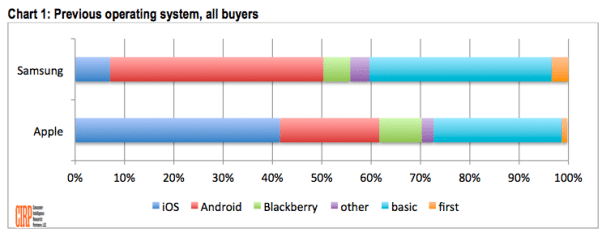 study-samsung-user-move-to-iphone-more-than-the-others