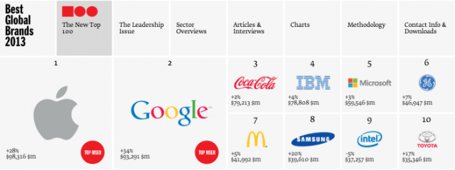 apple-most-valueable-brand-in-the-world-2013-knocks-coca-cola