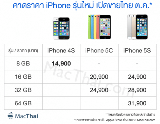 macthai-iphone5c-iphone5s-price