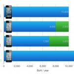 เหตุผลที่หลายคนขาย iPhone เครื่องเก่าแล้วซื้อ iPhone รุ่นใหม่ทุกปี