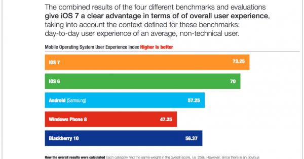 งานวิจัยชี้ iOS 7 มีระบบการใช้งานดีที่สุดแซง iOS 6 ...
