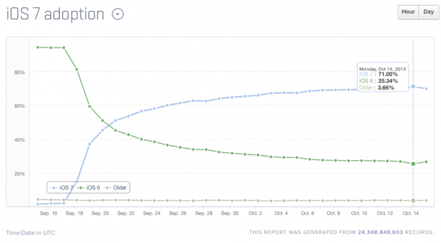 ios7-adoption-pass-71-percent-in-27-day