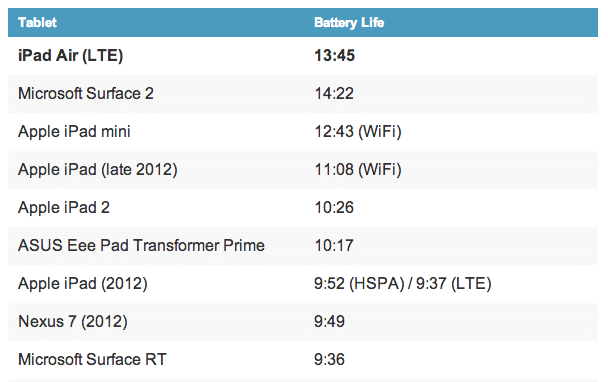 ipad-air-battery-benchmark