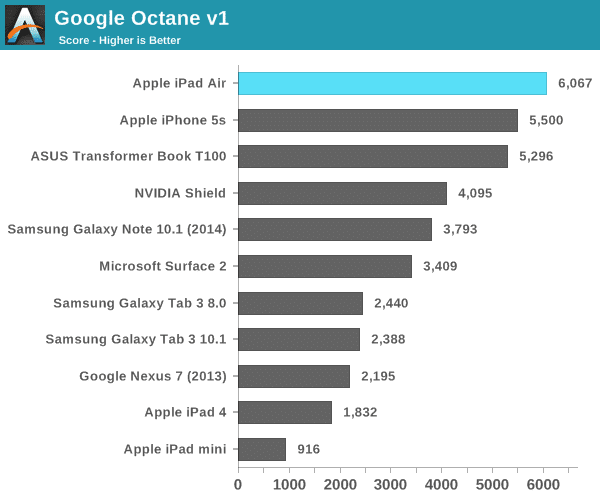 ipad-air-cpu-benchmark
