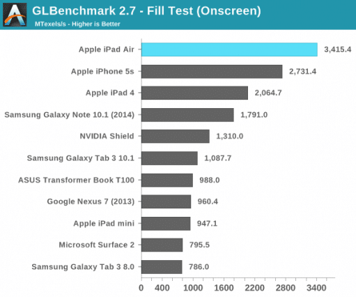 ipad-air-gpu-benchmark