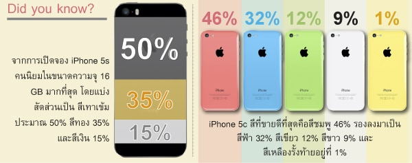 iphone5c-5s-color-compare