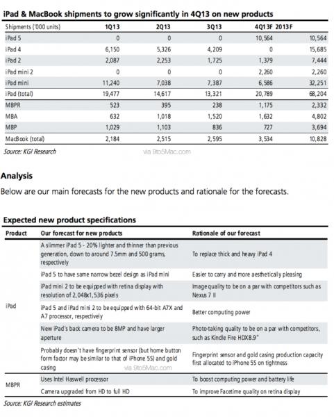 kgi-report-fall-macbook-pro-ipad1