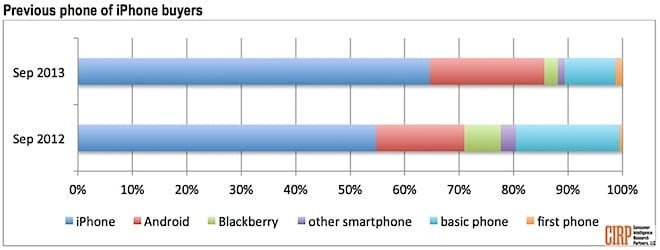CIRP-survey-show-android-switch-to-iphone-on-2013-more-than-2012