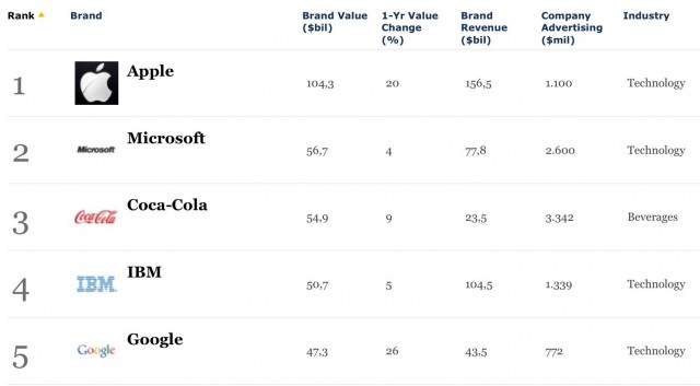 apple-rank-no-1-world-most-valueable-brand-in-the-world