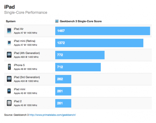 ipad-mini-retina-benchmark-score-faster-than-ipad-mini-5-times