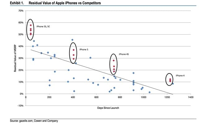 iphone-ipad-resell-price-higher-than-competitor