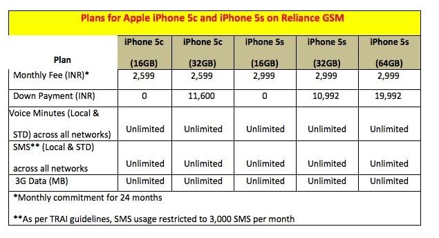 rcom-gsm-iphone5s-plan