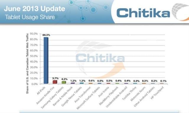 chitika-ipad-traffic