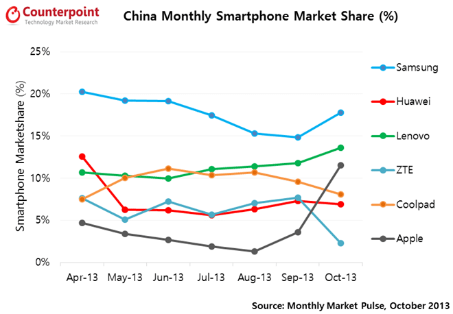 iphone-5s-5c-push-market-share-in-china-4-time-to-3rd-place