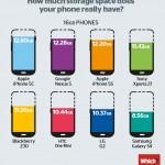 พื้นที่เหลือในสมาร์ทโฟน: iPhone 5c คว้าแชมป์, Galaxy S4 รั้งท้าย