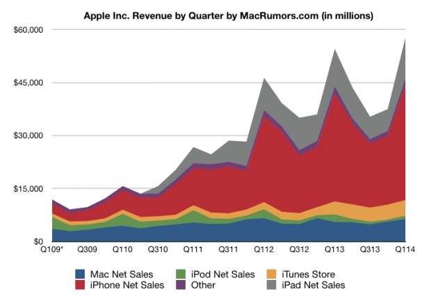 apple-earning-q12014linecorrected