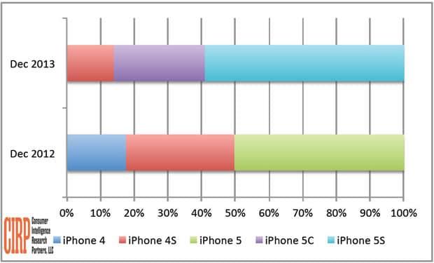 cirp-iphone-sales-2013-q4_1