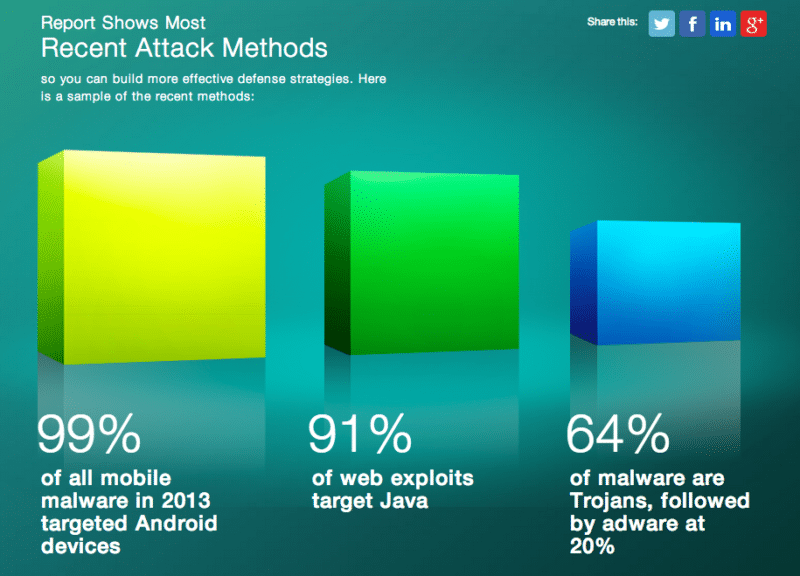 cisco-report-android-malware-eat-99-percent-of-all-smartphone
