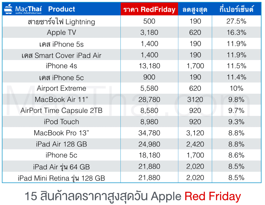 macthai-apple-red-friday-sell-top-15-discount
