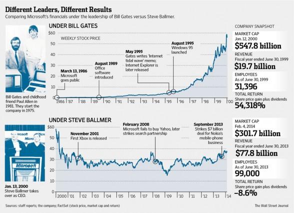 ราคาหุ้น Microsoft ในยุคของซีอีโอสองคนแรก