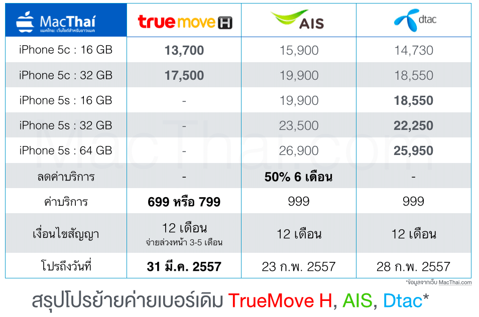 truemove-h-ais-dtac-mnp-promotion-iphone-5s-5c-feb-2014-3
