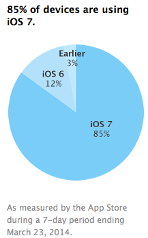 adoption-rate-ios-85-percent