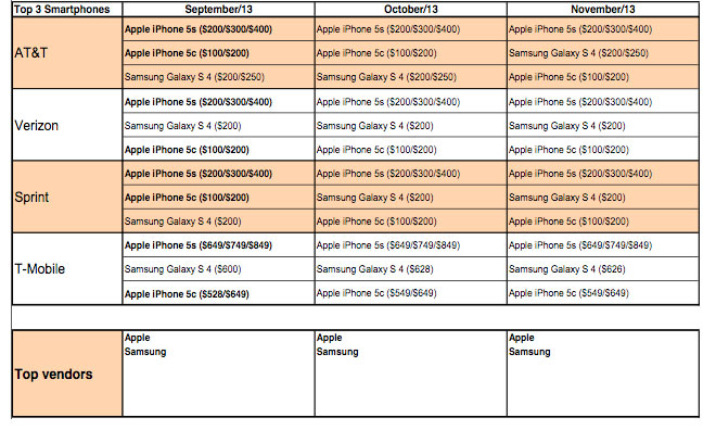 iphone-5c-5s-chart-2013