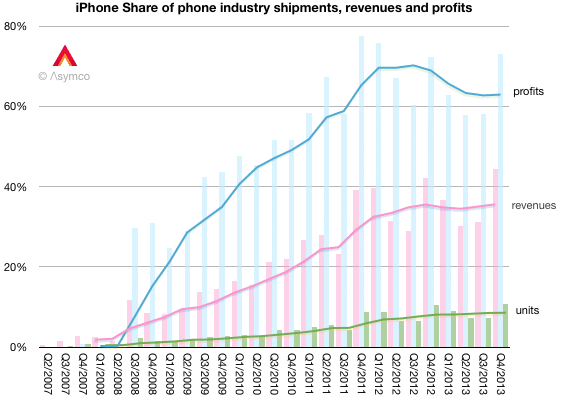 iphone-market-share-2014