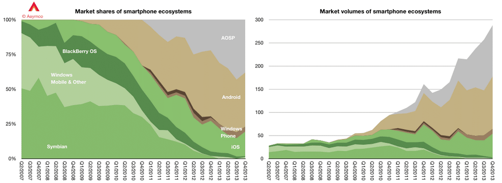 smartphone-market-share-ios-android