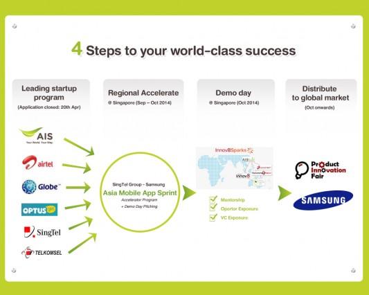 ais-startup-2014-4Step